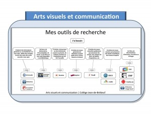 Promo_mes_outils_arts_comm